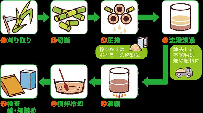 黒糖の製法図