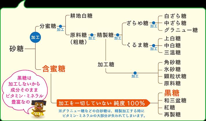 製法による分類の詳細