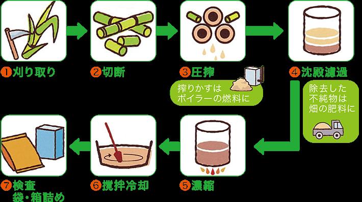 黒糖の製法を詳しく紹介
